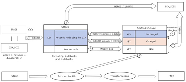 Process model for Dimension and Cache Refresh
